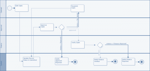 expence-calim-flowchart-01